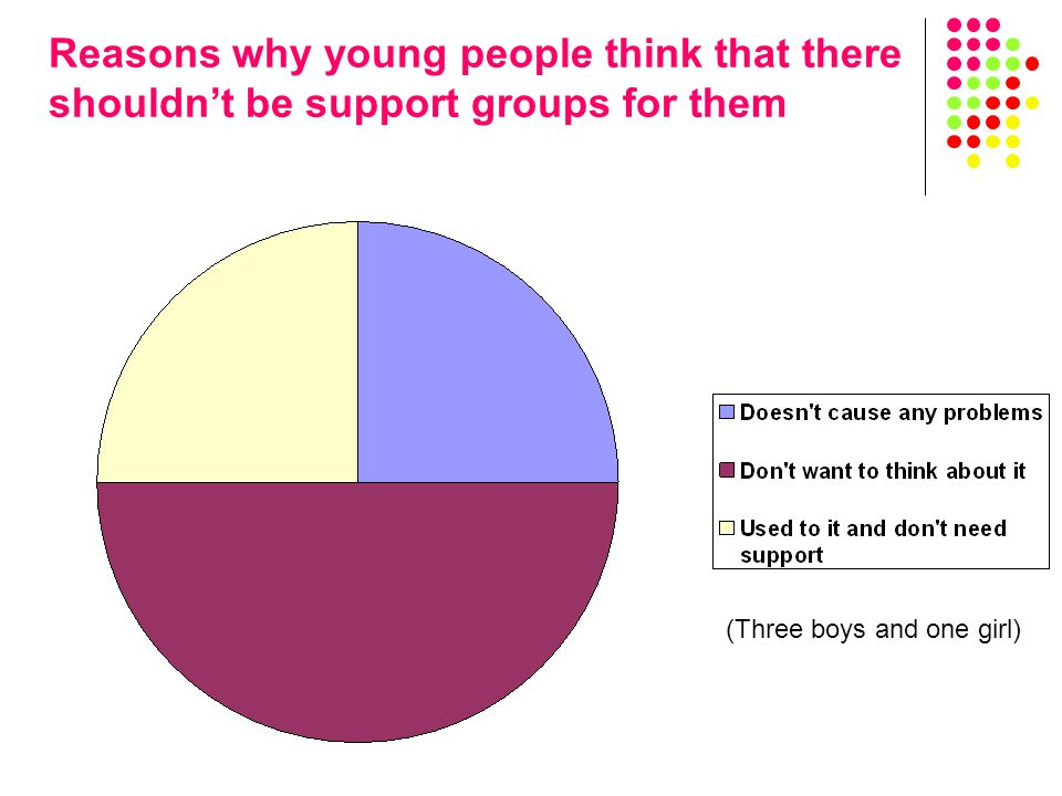 Reasons why young people think that there shouldn't be support groups for them (Three boys and one girl)
