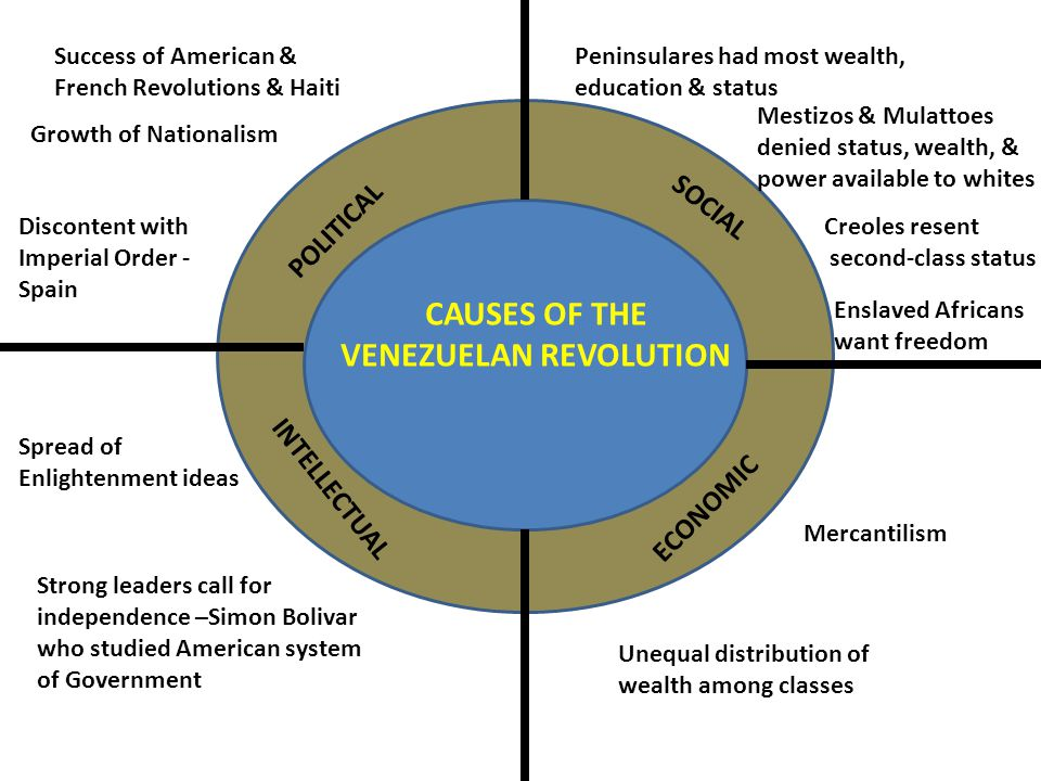 venezuela independence day facts
