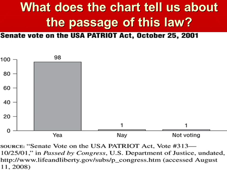 What does the chart tell us about the passage of this law