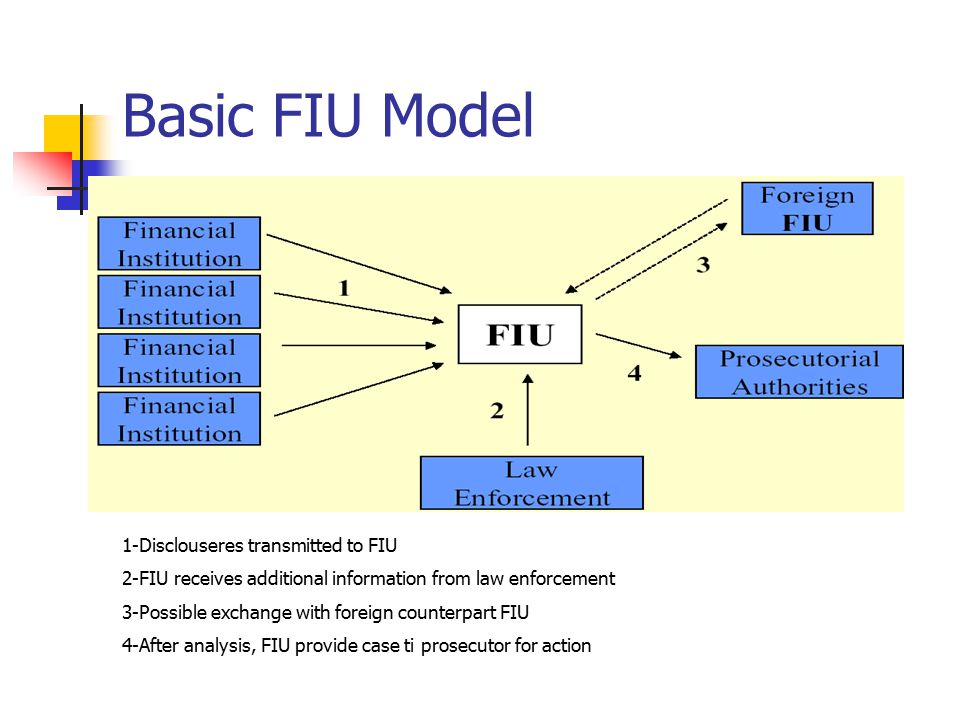 Basic FIU Model 1-Disclouseres transmitted to FIU 2-FIU receives additional information from law enforcement 3-Possible exchange with foreign counterpart FIU 4-After analysis, FIU provide case ti prosecutor for action