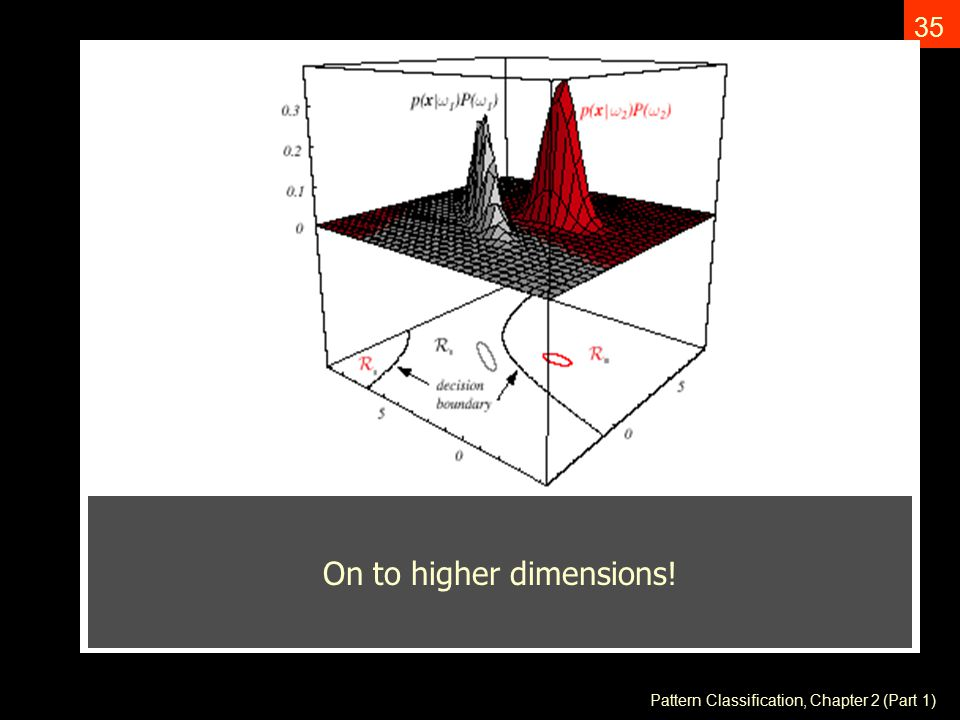 Pattern Classification, Chapter 2 (Part 1) 35 On to higher dimensions!