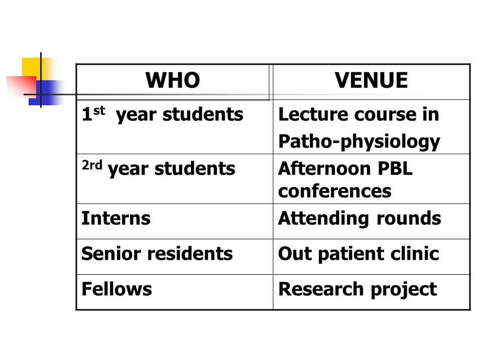 VENUE 1 st year studentsLecture course in Patho-physiology 2rd year studentsAfternoon PBL conferences InternsAttending rounds Senior residentsOut patient clinic FellowsResearch project WHO
