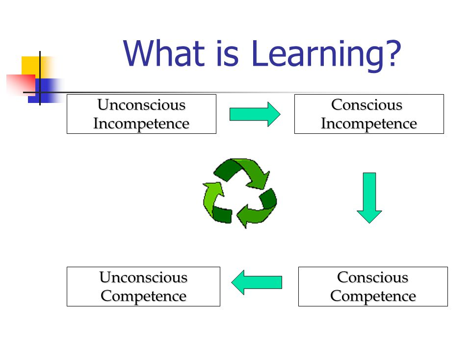What is Learning UnconsciousIncompetence ConsciousIncompetence ConsciousCompetence UnconsciousCompetence