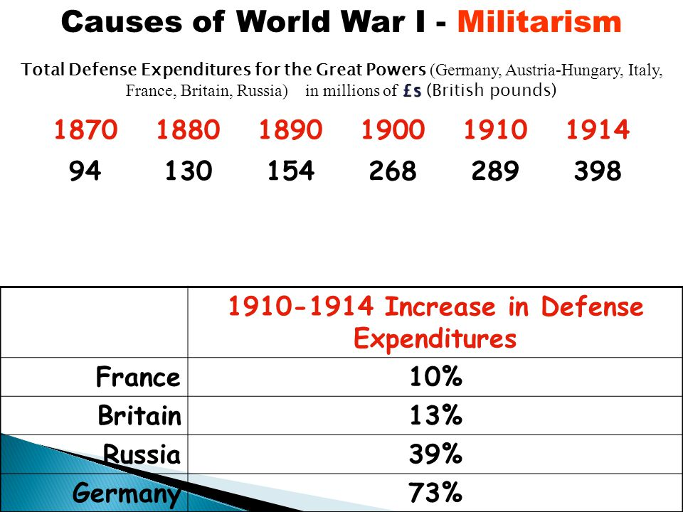 Increase in Defense Expenditures France10% Britain13% Russia39% Germany73% Causes of World War I - Militarism £s Total Defense Expenditures for the Great Powers (Germany, Austria-Hungary, Italy, France, Britain, Russia) in millions of £s (British pounds)