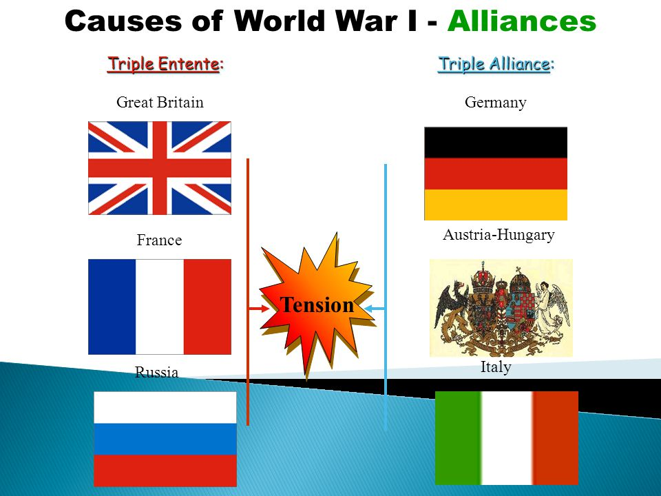 Triple Entente: Triple Alliance: Germany Austria-Hungary Italy Great Britain France Russia Causes of World War I - Alliances Tension
