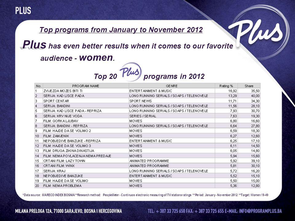 MEDIA A N A L Y S I S The results conducted by Mareco Index Bosnia
