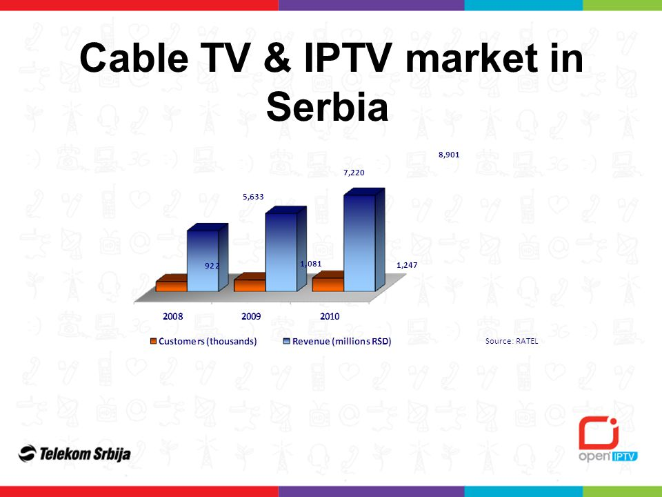 Cable TV & IPTV market in Serbia