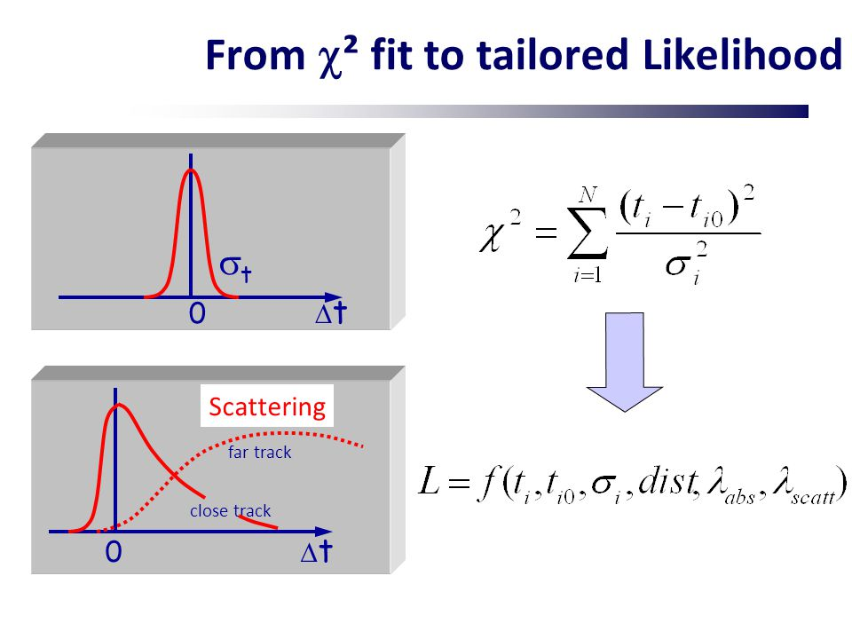 From  ² fit to tailored Likelihood Scattering tt far track close track 0  t