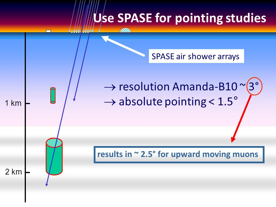 1 km 2 km SPASE air shower arrays  resolution Amanda-B10 ~ 3°  absolute pointing < 1.5 ° results in ~ 2.5° for upward moving muons Use SPASE for pointing studies