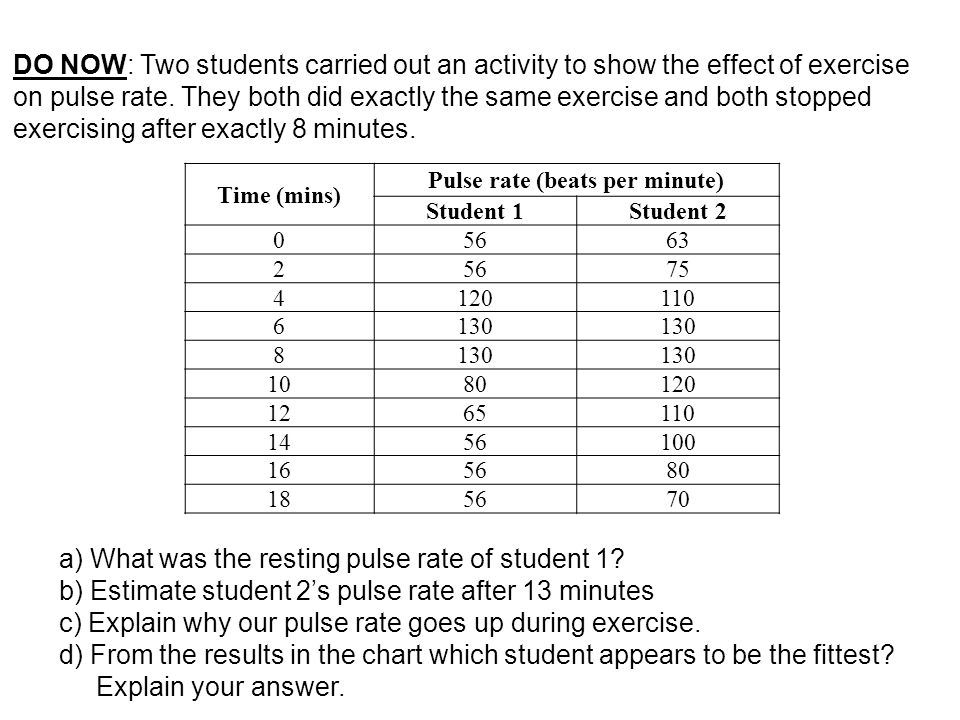 Time Mins Pulse Rate Beats Per Minute Student 1student Do Now