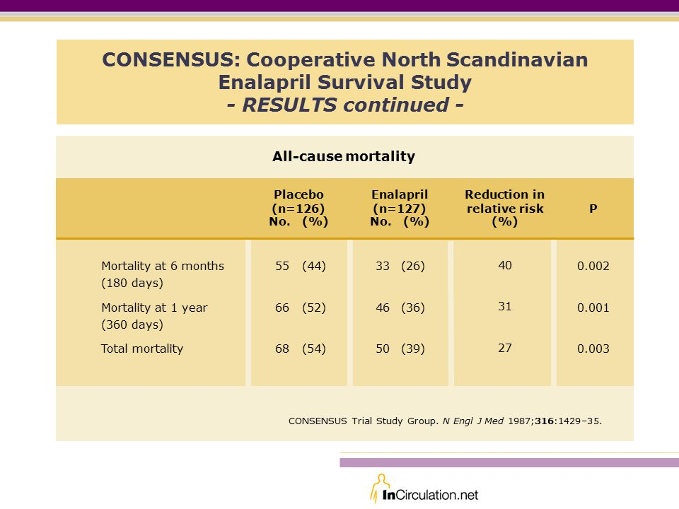 CONSENSUS: Cooperative North Scandinavian Enalapril Survival Study - RESULTS continued - P Mortality at 6 months (180 days) Mortality at 1 year (360 days) Total mortality All-cause mortality Placebo (n=126) No.
