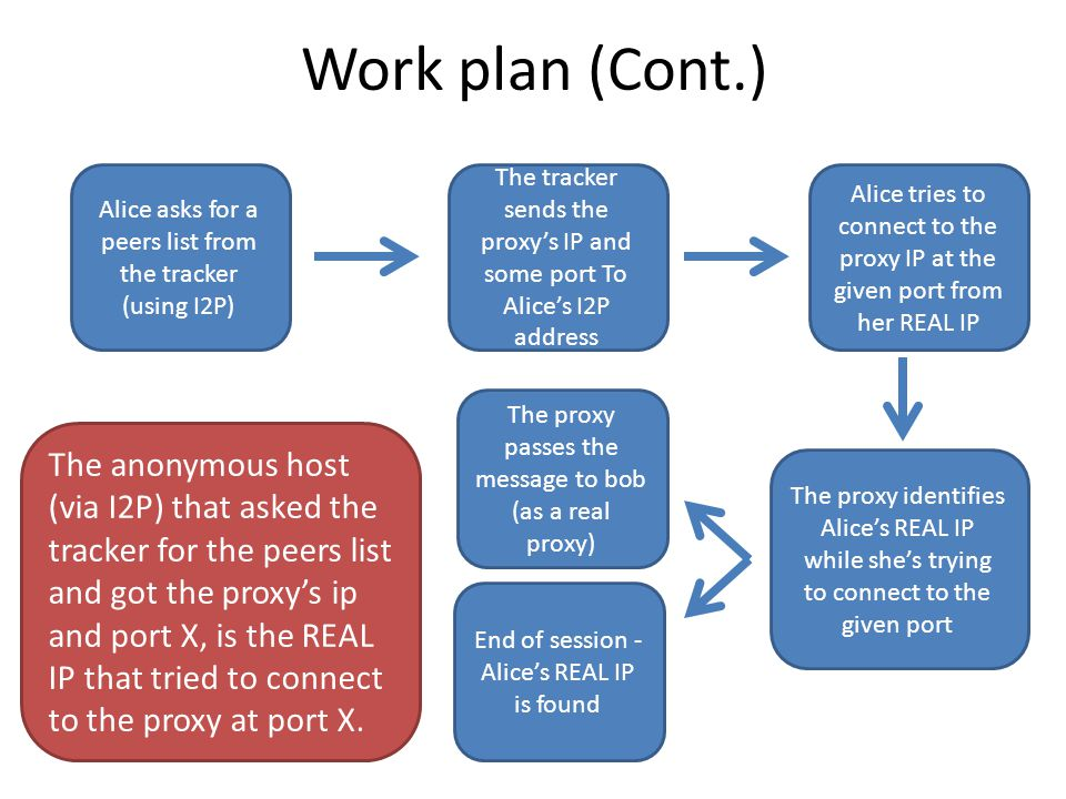 Project in Computer Security Integrating TOR's attacks into the I2P