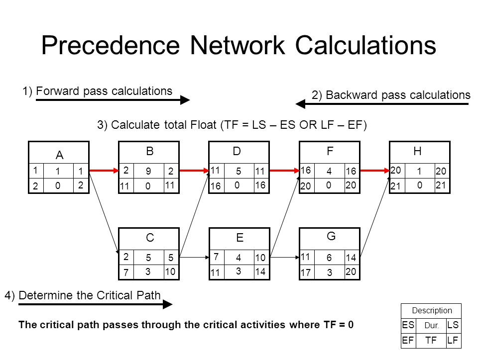 Precedence network calculations the basic information that should be 5 precedence network calculations ccuart Image collections