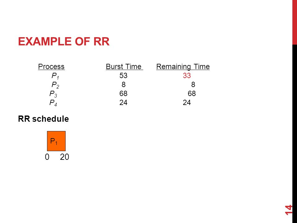 EXAMPLE OF RR RR schedule 14 ProcessBurst Time Remaining Time P P P P P1P1 020