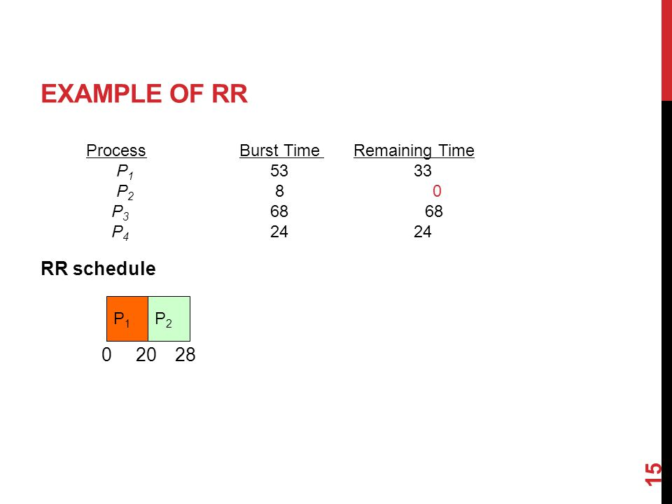 EXAMPLE OF RR RR schedule 15 ProcessBurst Time Remaining Time P P P P P1P1 020 P2P2 28