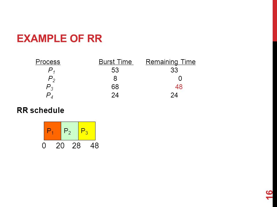 EXAMPLE OF RR RR schedule 16 ProcessBurst Time Remaining Time P P P P P1P1 020 P2P2 28 P3P3 48