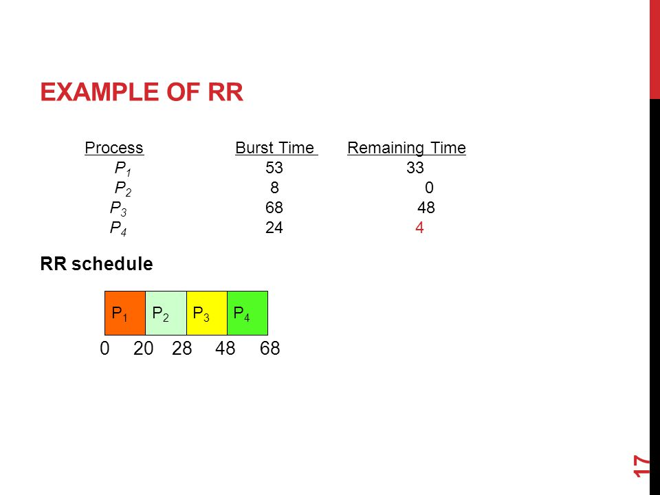 EXAMPLE OF RR RR schedule 17 ProcessBurst Time Remaining Time P P P P P1P1 020 P2P2 28 P3P3 48 P4P4 68