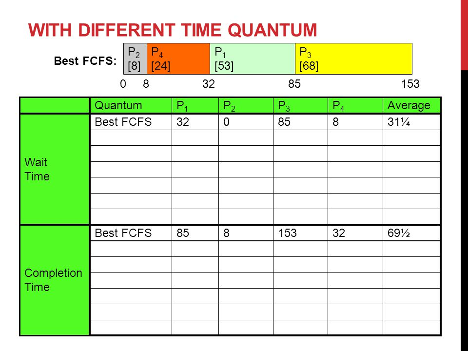 Quantum Completion Time Wait Time AverageP4P4 P3P3 P2P2 P1P1 WITH DIFFERENT TIME QUANTUM P 2 [8] P 4 [24] P 1 [53] P 3 [68] Best FCFS: 31¼885032Best FCFS 69½ Best FCFS