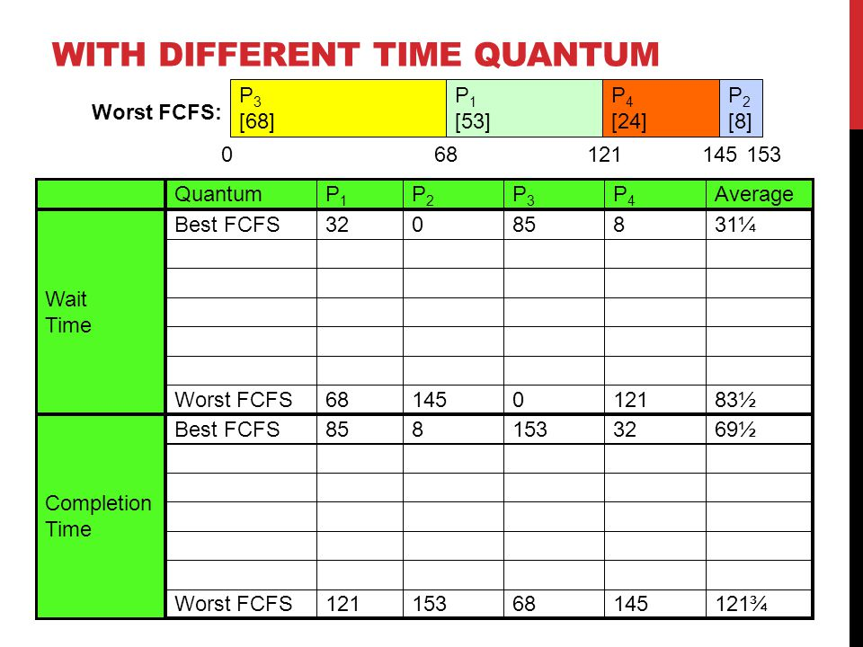 Quantum Completion Time Wait Time AverageP4P4 P3P3 P2P2 P1P1 31¼885032Best FCFS 69½ Best FCFS 121¾ Worst FCFS 83½ Worst FCFS P 2 [8] P 4 [24] P 1 [53] P 3 [68] Worst FCFS: WITH DIFFERENT TIME QUANTUM