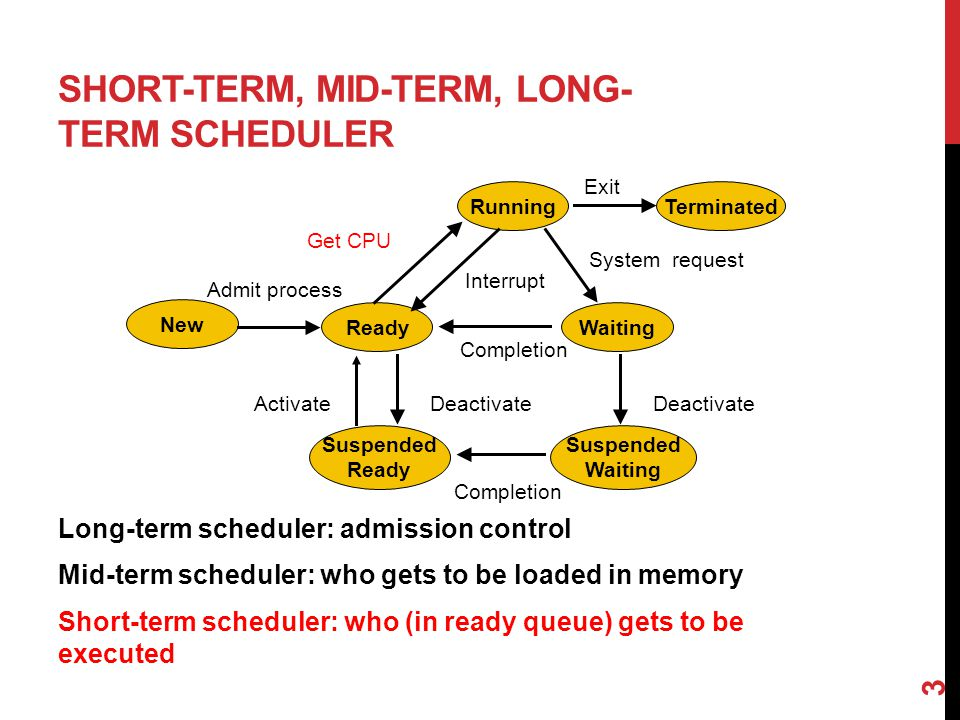 SHORT-TERM, MID-TERM, LONG- TERM SCHEDULER Long-term scheduler: admission control Mid-term scheduler: who gets to be loaded in memory Short-term scheduler: who (in ready queue) gets to be executed 3 RunningTerminated New ReadyWaiting Admit process Completion Interrupt Get CPU Exit System request Suspended Ready Suspended Waiting ActivateDeactivate Completion