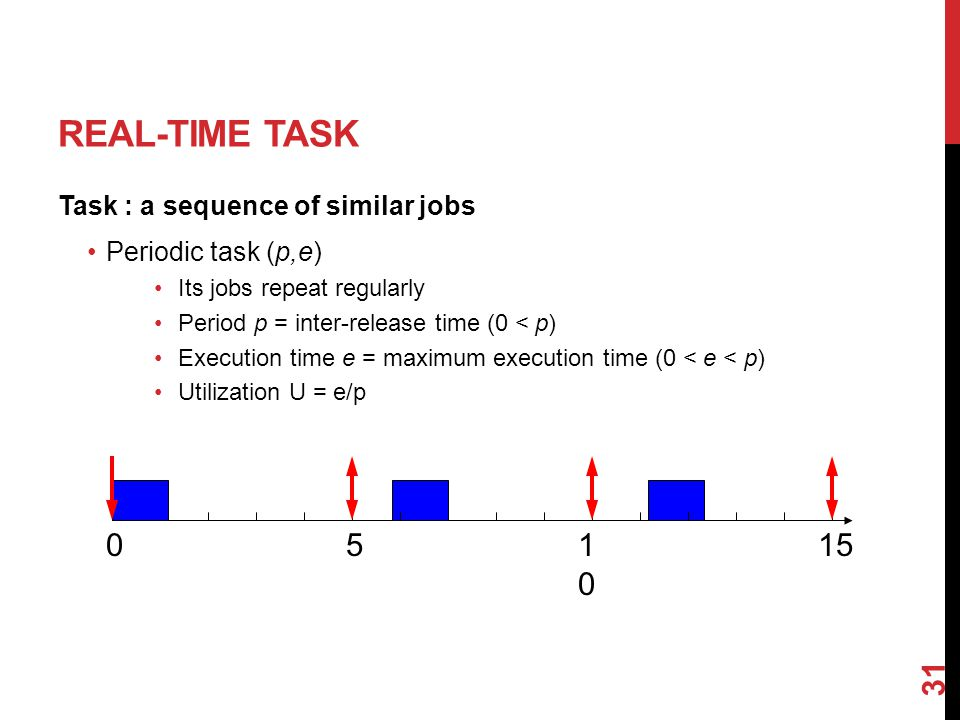REAL-TIME TASK Task : a sequence of similar jobs Periodic task (p,e) Its jobs repeat regularly Period p = inter-release time (0 < p) Execution time e = maximum execution time (0 < e < p) Utilization U = e/p