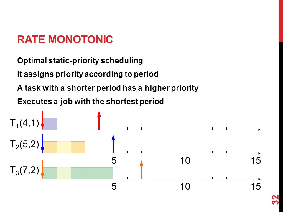 RATE MONOTONIC Optimal static-priority scheduling It assigns priority according to period A task with a shorter period has a higher priority Executes a job with the shortest period 32 (4,1) (5,2) (7,2) T1T1 T2T2 T3T3