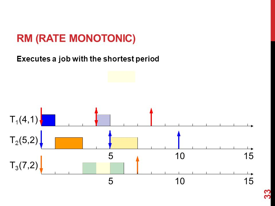 33 RM (RATE MONOTONIC) Executes a job with the shortest period (4,1) (5,2) (7,2) T1T1 T2T2 T3T3