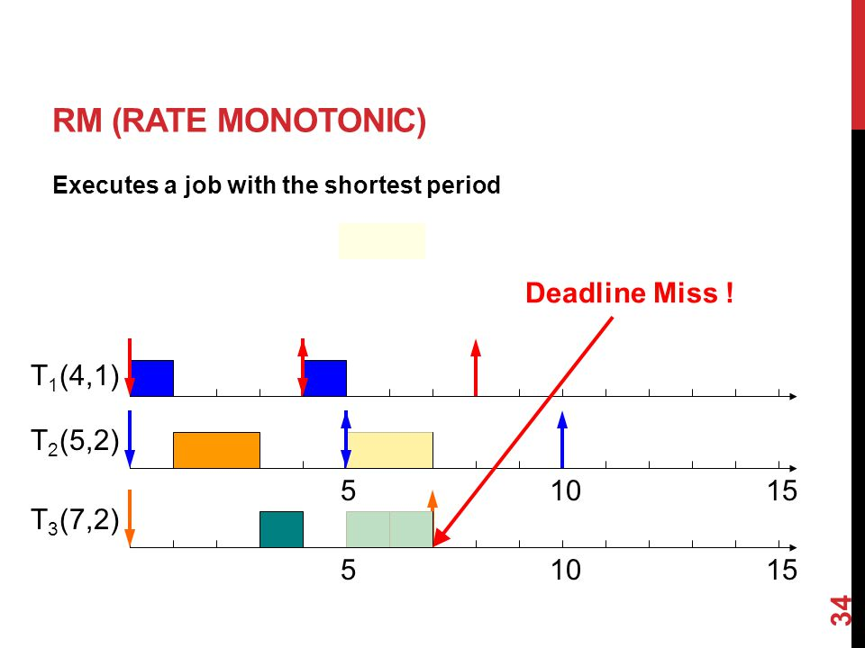 34 RM (RATE MONOTONIC) Executes a job with the shortest period (4,1) (5,2) (7,2) Deadline Miss .