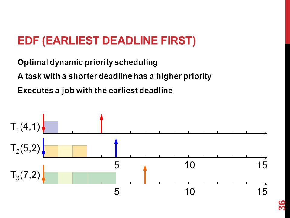 36 EDF (EARLIEST DEADLINE FIRST) Optimal dynamic priority scheduling A task with a shorter deadline has a higher priority Executes a job with the earliest deadline (4,1) (5,2) (7,2) T1T1 T2T2 T3T3