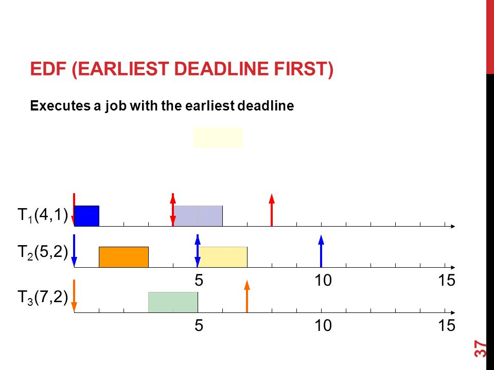37 EDF (EARLIEST DEADLINE FIRST) Executes a job with the earliest deadline (4,1) (5,2) (7,2) T1T1 T2T2 T3T3