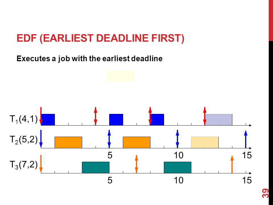 39 EDF (EARLIEST DEADLINE FIRST) Executes a job with the earliest deadline (4,1) (5,2) (7,2) T1T1 T2T2 T3T3