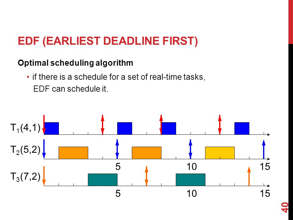 40 EDF (EARLIEST DEADLINE FIRST) Optimal scheduling algorithm if there is a schedule for a set of real-time tasks, EDF can schedule it.