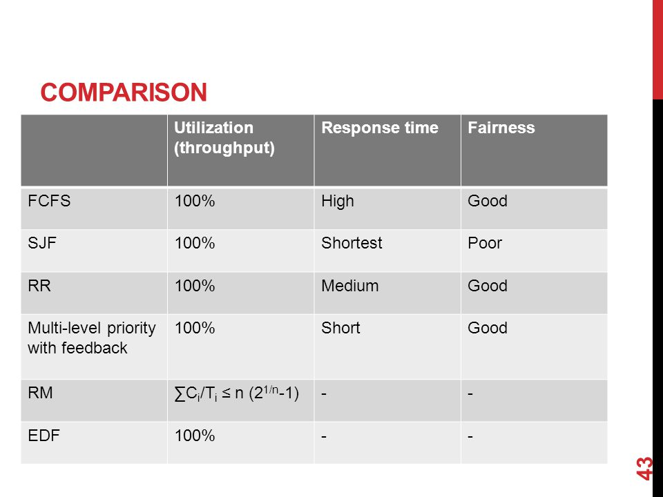 COMPARISON 43 Utilization (throughput) Response timeFairness FCFS100%HighGood SJF100%ShortestPoor RR100%MediumGood Multi-level priority with feedback 100%ShortGood RM∑C i /T i ≤ n (2 1/n -1)-- EDF100%--