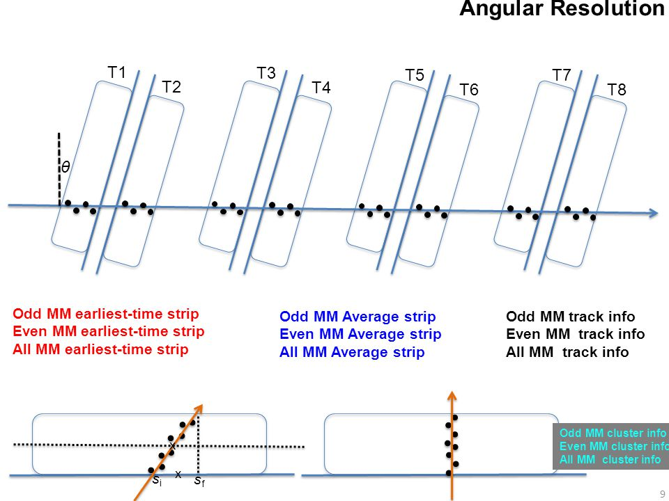 9 Angular Resolution T1 T2 T3 T4 T5 T6 T7 T8 θ Odd MM earliest-time strip Even MM earliest-time strip All MM earliest-time strip Odd MM Average strip Even MM Average strip All MM Average strip Odd MM track info Even MM track info All MM track info sisi sfsf x x Odd MM cluster info Even MM cluster info All MM cluster info