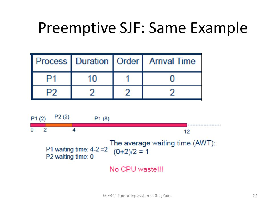 Preemptive SJF: Same Example ECE344 Operating Systems Ding Yuan21