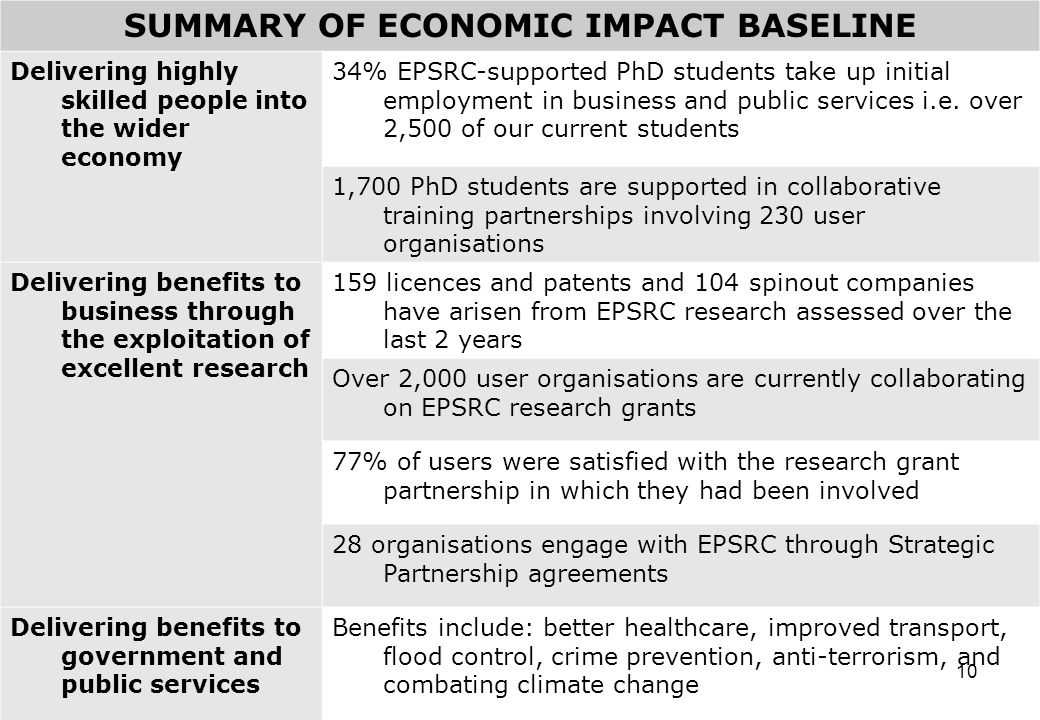 10 SUMMARY OF ECONOMIC IMPACT BASELINE Delivering highly skilled people into the wider economy 34% EPSRC-supported PhD students take up initial employment in business and public services i.e.