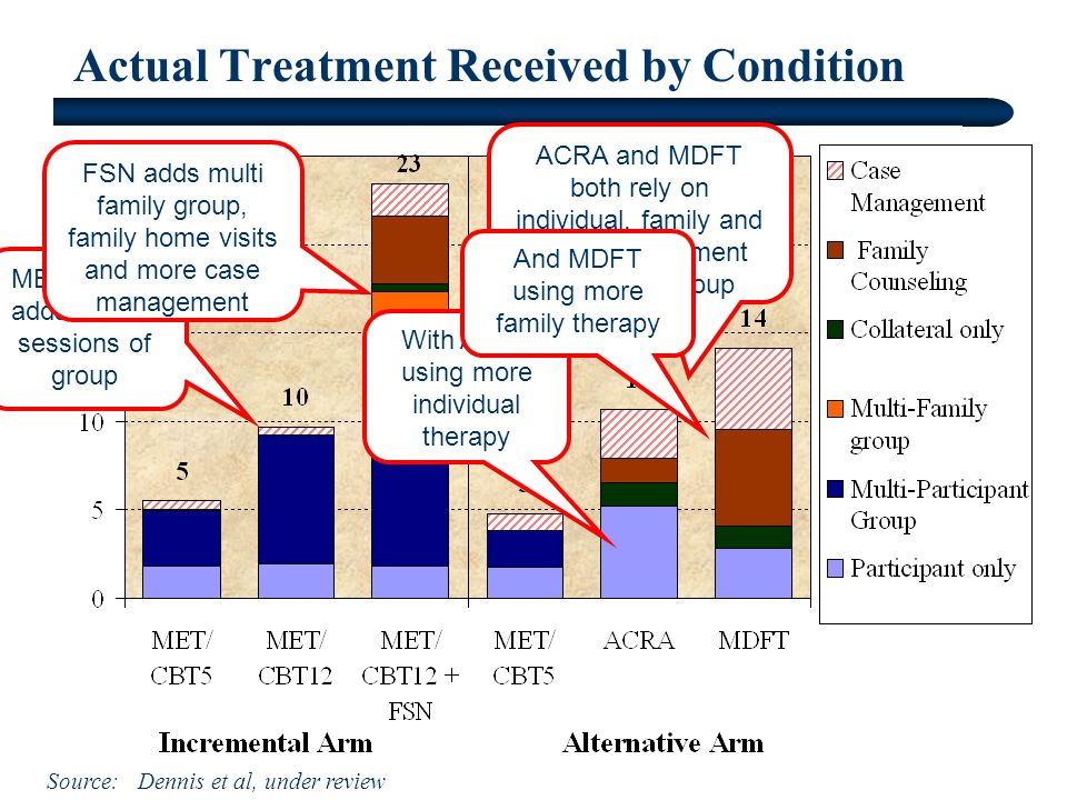 Actual Treatment Received by Condition Source: Dennis et al, under review MET/CBT12 adds 7 more sessions of group FSN adds multi family group, family home visits and more case management ACRA and MDFT both rely on individual, family and case management instead of group With ACRA using more individual therapy And MDFT using more family therapy