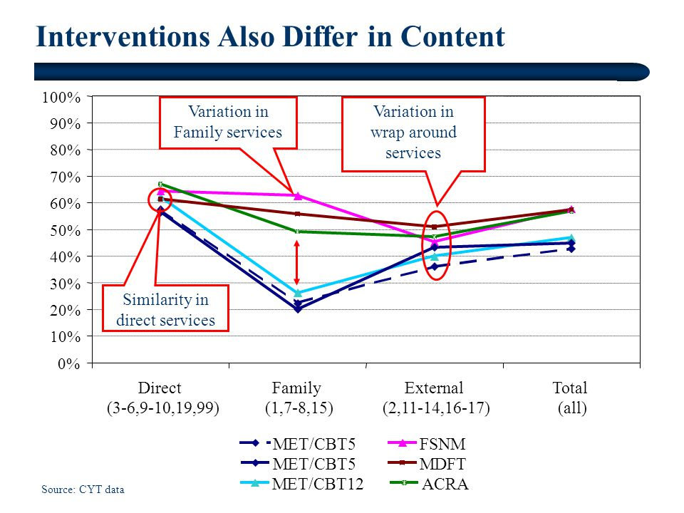 Interventions Also Differ in Content Source: CYT data 0% 10% 20% 30% 40% 50% 60% 70% 80% 90% 100% Direct (3-6,9-10,19,99) Family (1,7-8,15) External (2,11-14,16-17) Total (all) MET/CBT5 MET/CBT12 FSNM MET/CBT5 ACRA MDFT Variation in Family services Variation in wrap around services Similarity in direct services