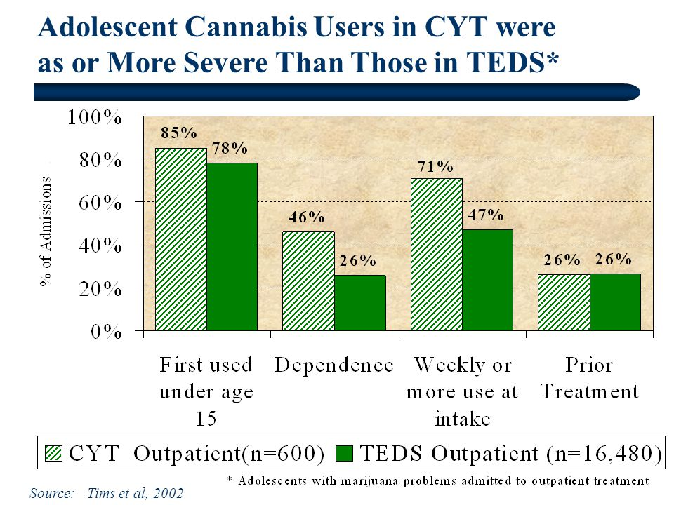 Adolescent Cannabis Users in CYT were as or More Severe Than Those in TEDS* Source: Tims et al, 2002