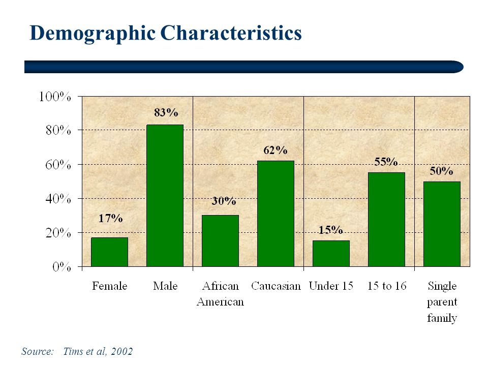 Demographic Characteristics Source: Tims et al, 2002