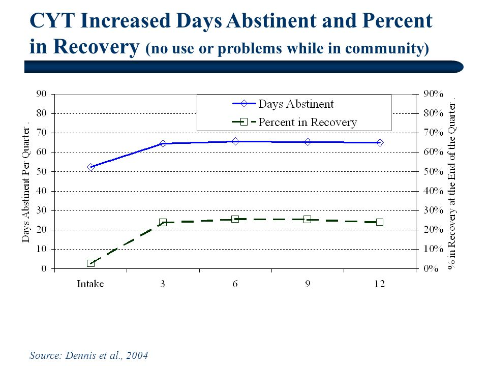 CYT Increased Days Abstinent and Percent in Recovery (no use or problems while in community) Source: Dennis et al., 2004