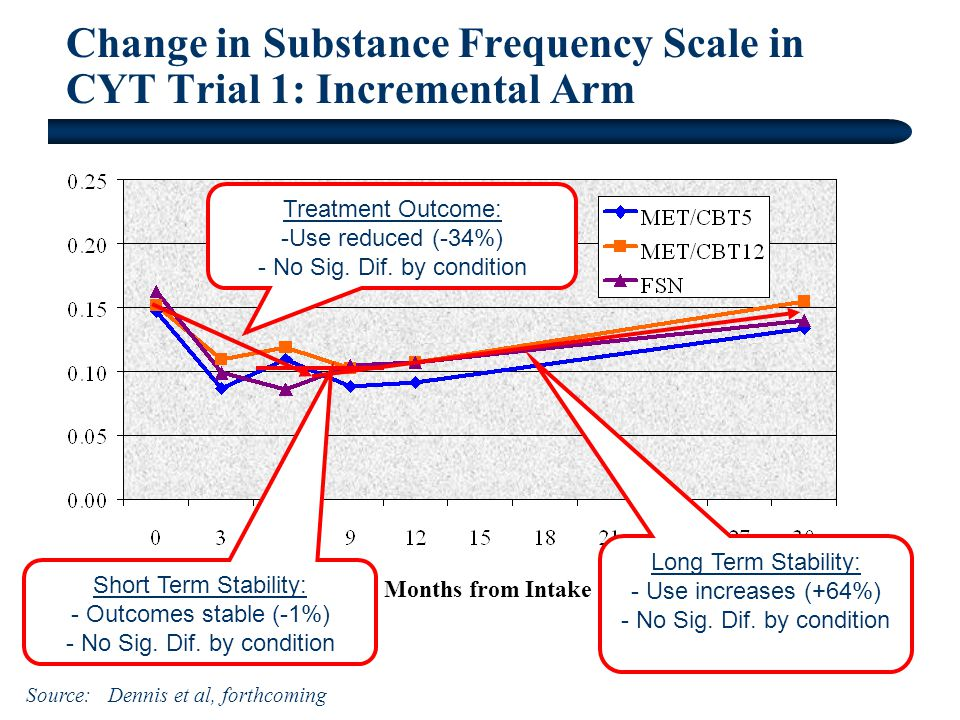 Change in Substance Frequency Scale in CYT Trial 1: Incremental Arm Months from Intake Source: Dennis et al, forthcoming Treatment Outcome: -Use reduced (-34%) - No Sig.