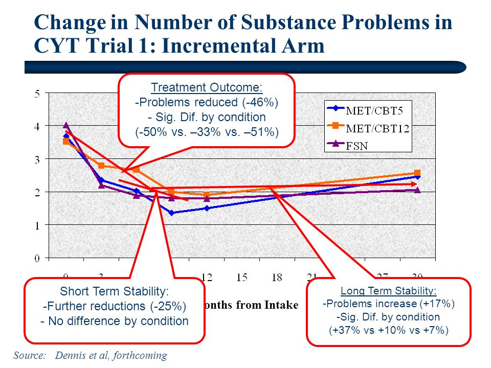 Change in Number of Substance Problems in CYT Trial 1: Incremental Arm Months from Intake Source: Dennis et al, forthcoming Long Term Stability: -Problems increase (+17%) -Sig.