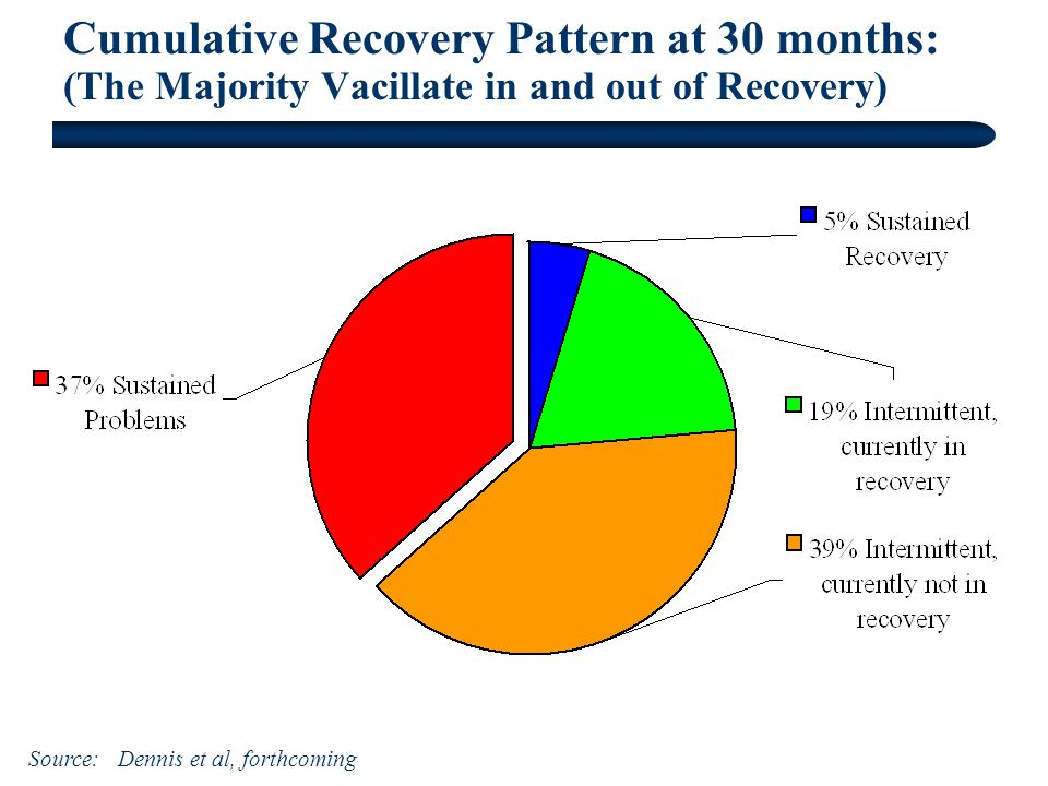 Cumulative Recovery Pattern at 30 months: (The Majority Vacillate in and out of Recovery) Source: Dennis et al, forthcoming