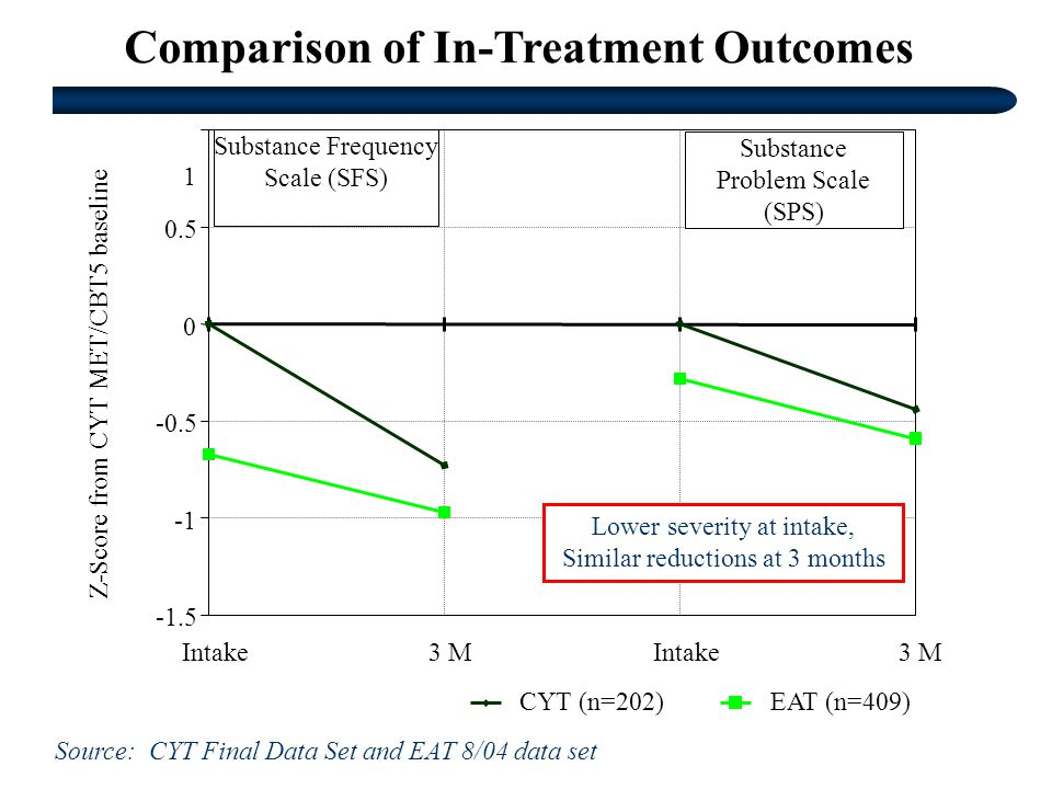 Comparison of In-Treatment Outcomes Intake3 MIntake3 M Z-Score from CYT MET/CBT5 baseline CYT (n=202)EAT (n=409) Substance Frequency Scale (SFS) Substance Problem Scale (SPS) Lower severity at intake, Similar reductions at 3 months Source: CYT Final Data Set and EAT 8/04 data set