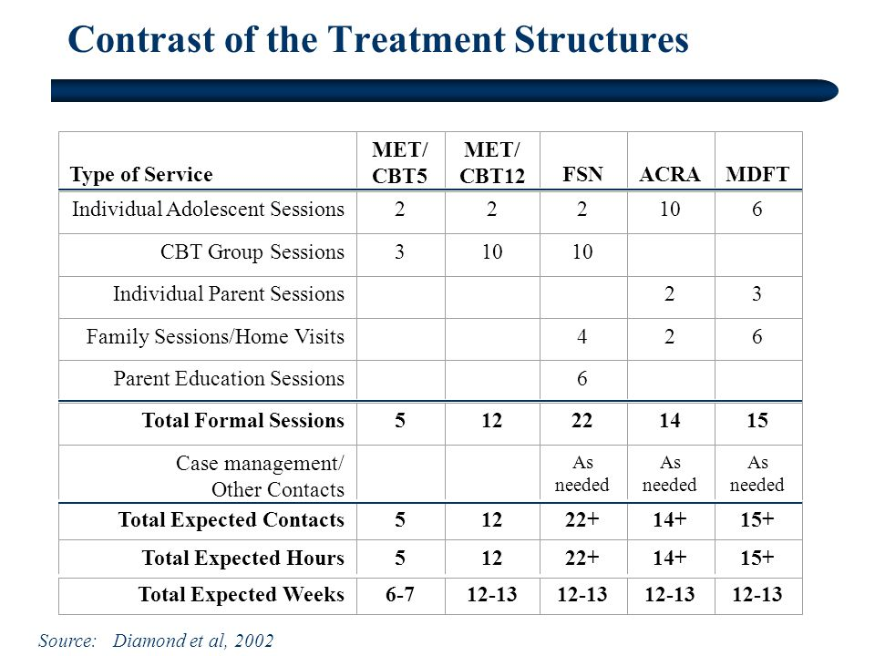 Contrast of the Treatment Structures Individual Adolescent Sessions CBT Group Sessions Individual Parent Sessions Family Sessions/Home Visits Parent Education Sessions Total Formal Sessions Type of Service MET/ CBT5 MET/ CBT12 FSNACRAMDFT Case management/ Other Contacts As needed Total Expected Contacts Total Expected Hours Total Expected Weeks Source: Diamond et al, 2002
