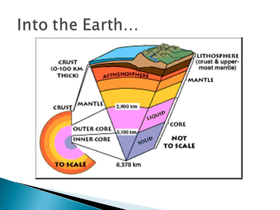 The Earths Layers Layers Students Will Illustrate The Structural