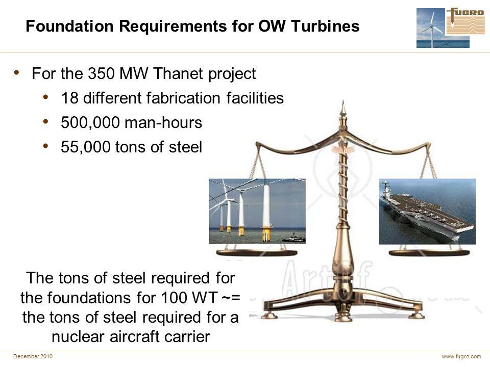 Offshore Wind Project Logistics & Unique Site Technology