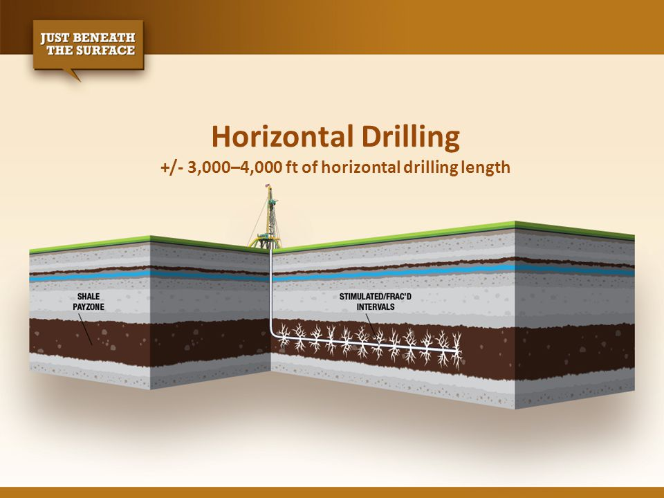 Horizontal Drilling +/- 3,000–4,000 ft of horizontal drilling length