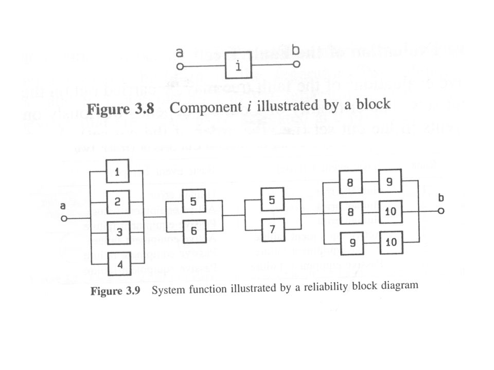 reliability block diagram 2 out of 3 reliability block diagrams a reliability block diagram is a  reliability block diagrams a
